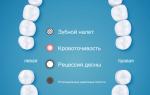 Обзор электрической зубной щетки philips sonicare diamondclean