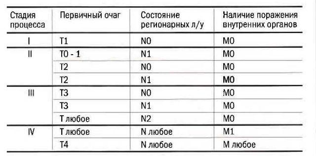 Стадии рака и его классификация: 1, 2, 3, 4 степень с примерами