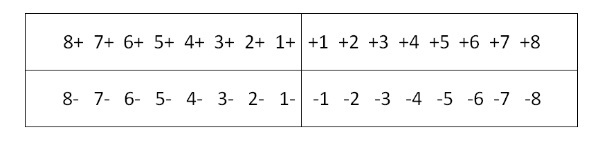 Нумерация зубов в стоматологии: схема зубов человека с номерами, номера зубов в стоматологии