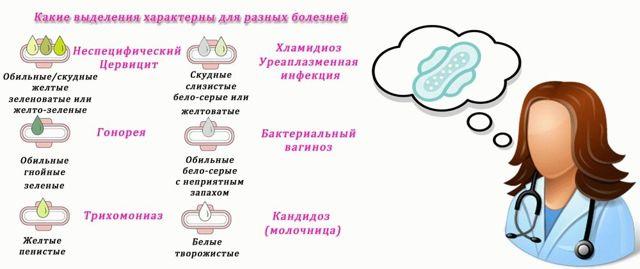 Слизистые выделения при беременности на ранних сроках, во втором и третьем триместрах