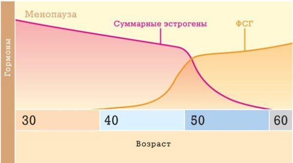 Гормоны ФСГ и ЛГ: норма при менопаузе, уровень и показатели фолликулостимулирующего гормона у женщин в период климакса