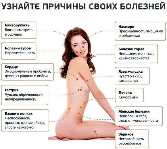 Психосоматика: таблица гинекологических заболеваний