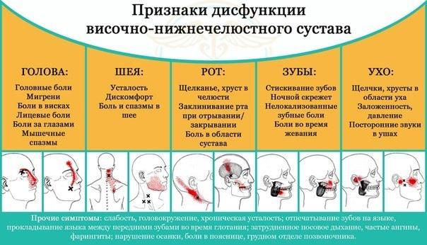 Дисфункция внчс: причины, симптомы, диагностика и лечение