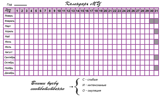 Календарь менструационного цикла: как рассчитать и как вести?