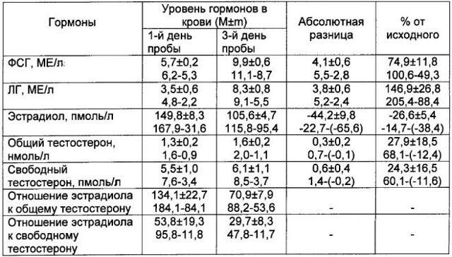 Хгч в моче: уровень по дням от зачатия (таблица), нормы