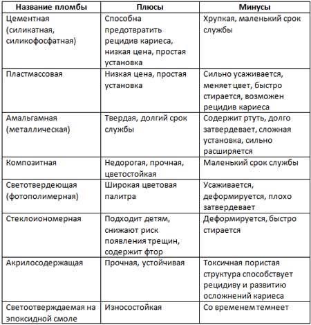 Средний кариес: поэтапное лечение, причины возникновения, признаки заболевания