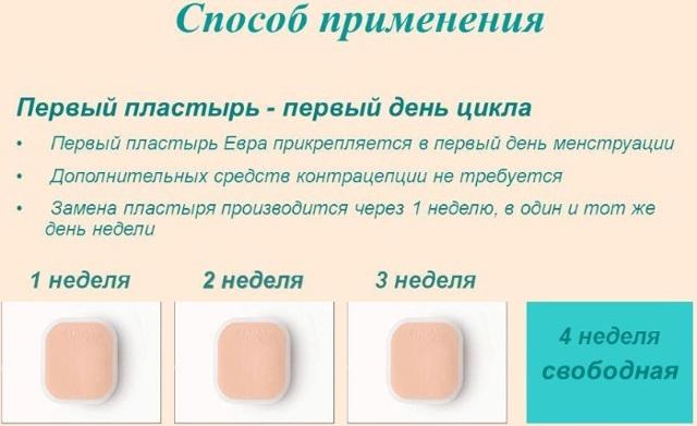 Контрацептивный пластырь: инструкция по применению для предохранения от нежелательной беременности